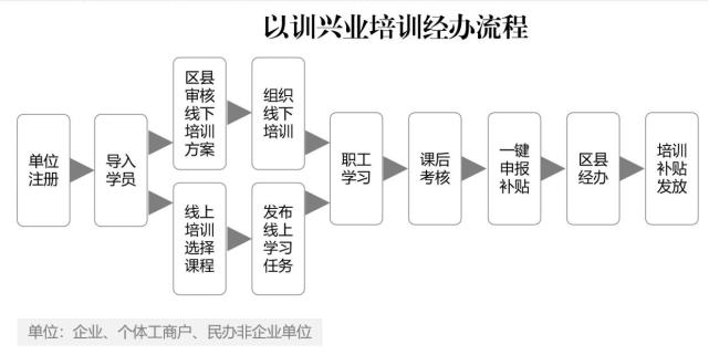 """北京:中小微企业""""以训兴业""""可申请补贴.png"""